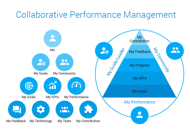 collaborative-performance-management-01